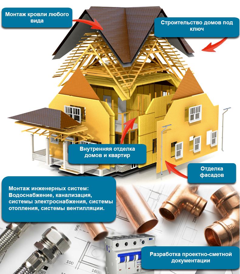 строительство и ремонт домов в Пензе